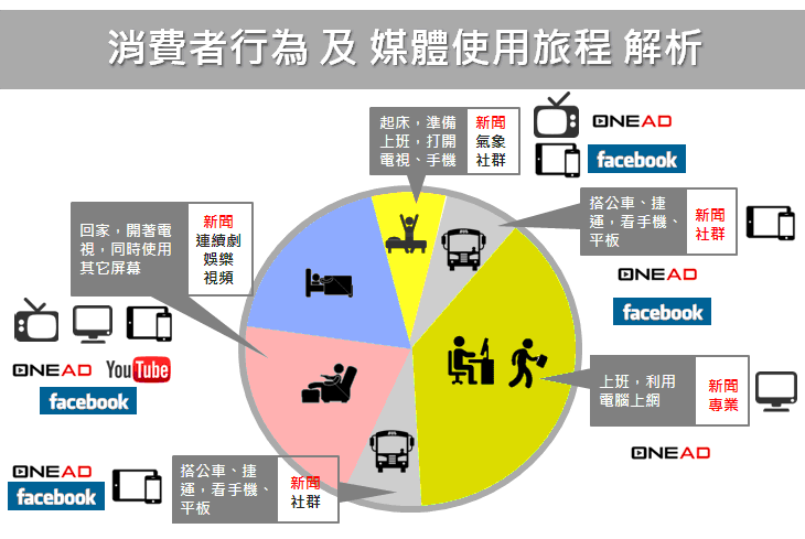 果實夥伴,OneAD,影音廣告