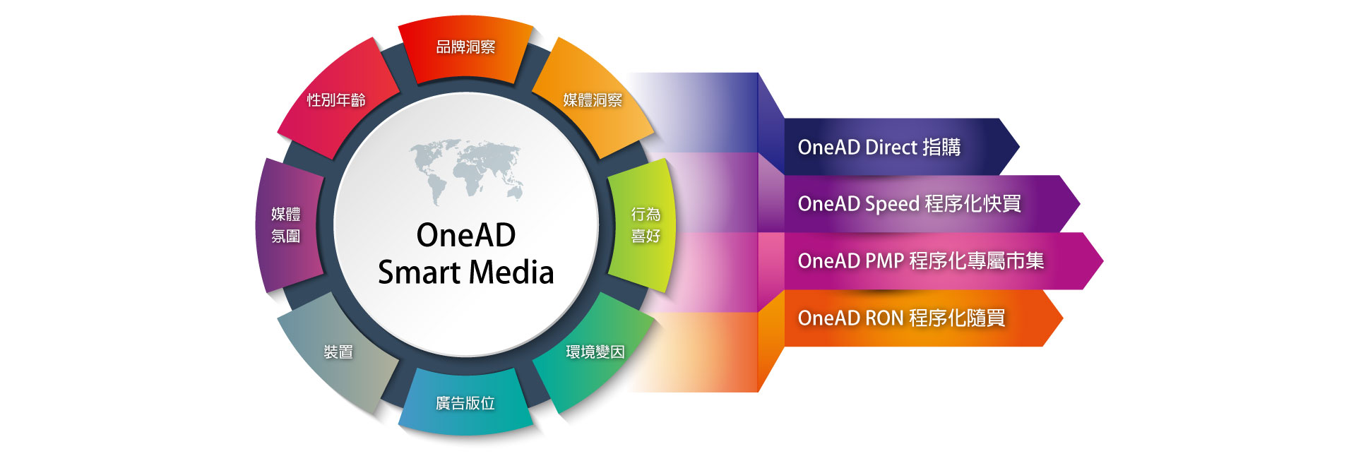 onead-master