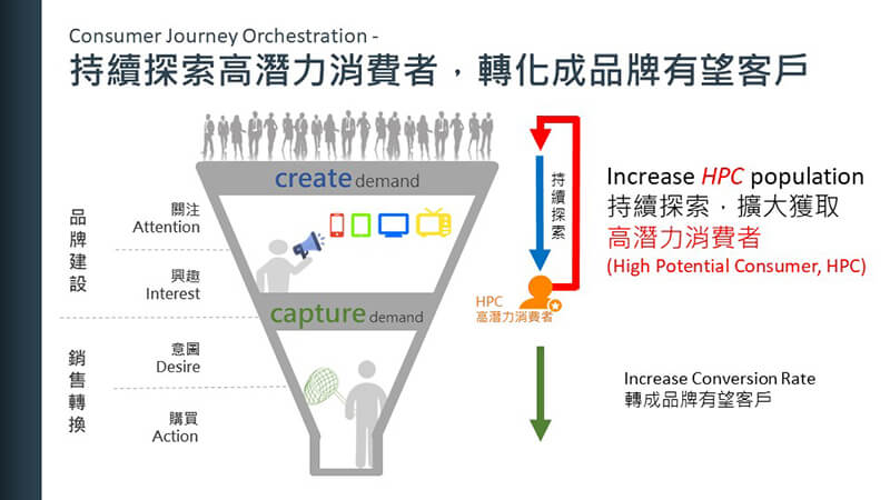 Marketing-funnel0323 (1)