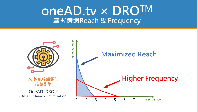 oneAD.tv-DRO-1 (1)