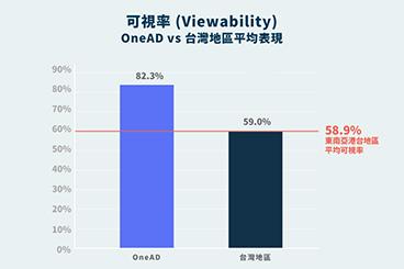 可視率 表現:台灣地區 VS OneAD