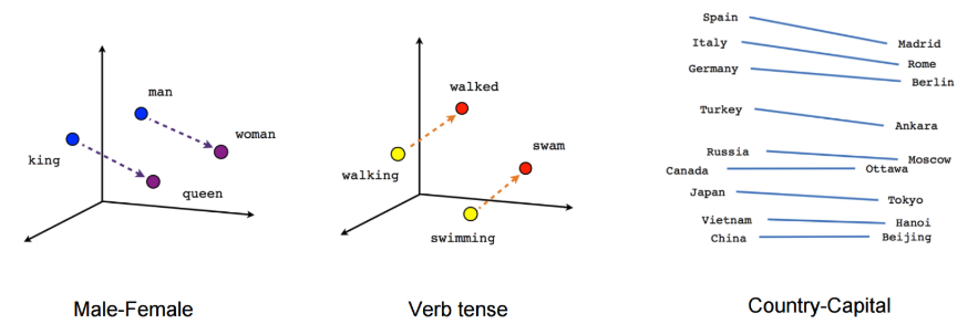 圖4: Word2vec 概念示意圖Src: Vector Representations of Words, from: https://www.tensorflow.org/tutorials/representation/Word2vec#vector-representations-of-words