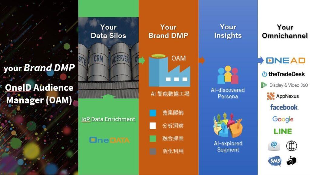 Brand DMP